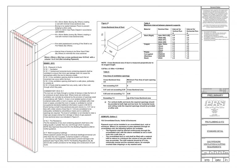 Gas Pipe Ventilation & Clipping- standard Detail-1